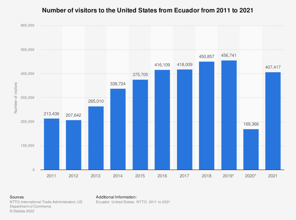 Statistic: Number of visitors to the United States from Ecuador from 2011 to 2020 | Statista