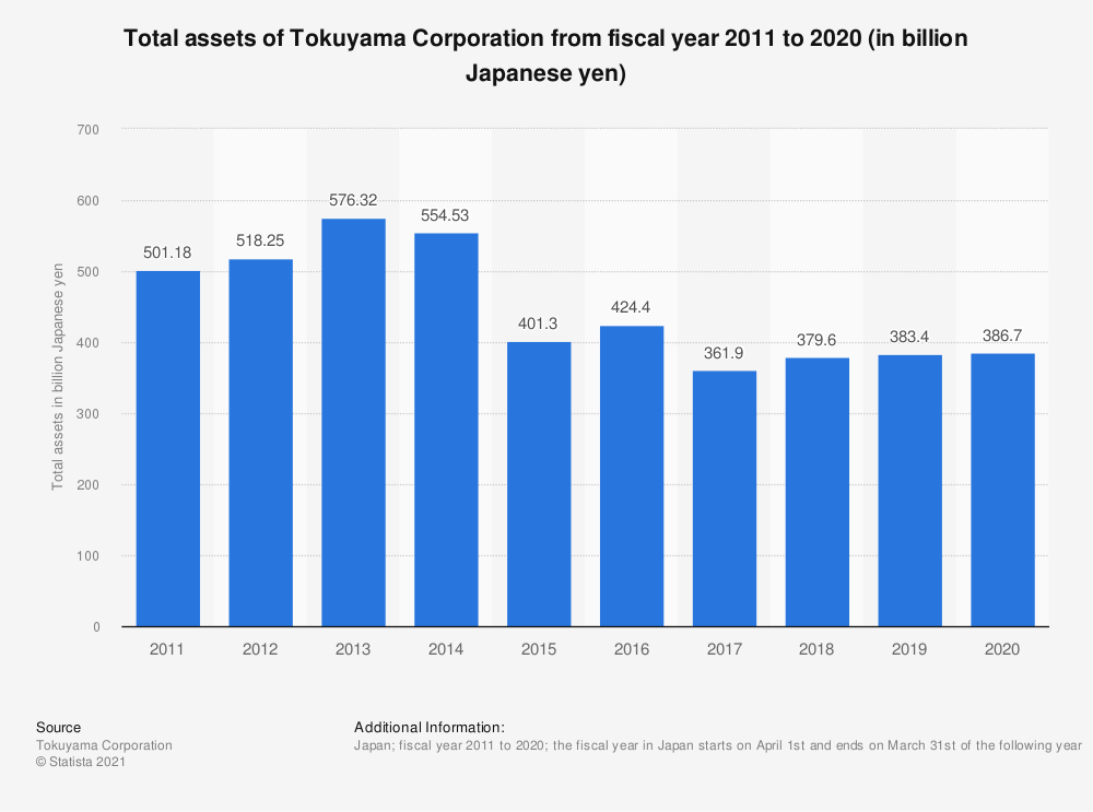 Statistic: Total assets of Tokuyama Corporation from fiscal year 2011 to 2020 (in billion Japanese yen) | Statista