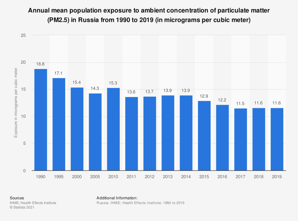 Statistic: Annual mean population exposure to ambient concentration of particulate matter (PM2.5) in Russia from 1990 to 2019 (in micrograms per cubic meter) | Statista