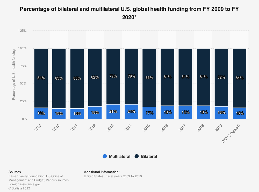 Statistic: Percentage of bilateral and multilateral U.S. global health funding from FY 2009 to FY 2020* | Statista