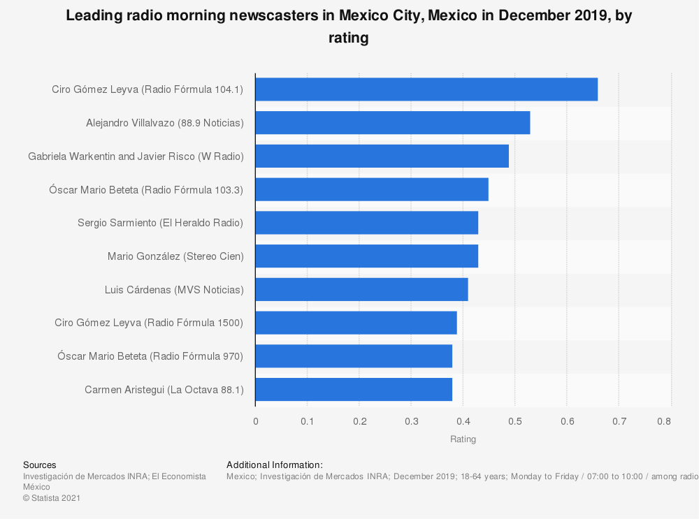 Statistic: Leading radio morning newscasters in Mexico City, Mexico in December 2019, by rating   Statista