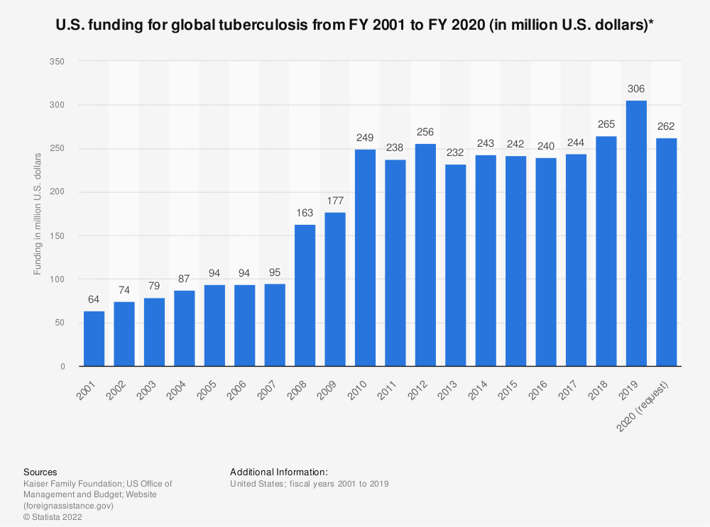 Statistic: U.S. funding for global tuberculosis from FY 2001 to FY 2020 (in million U.S. dollars)* | Statista