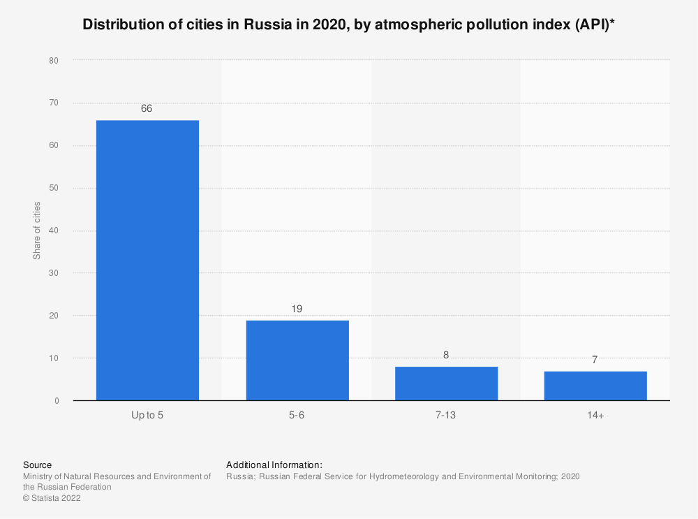 Statistic: Distribution of cities in Russia in 2019, by atmospheric pollution index (API)*   Statista