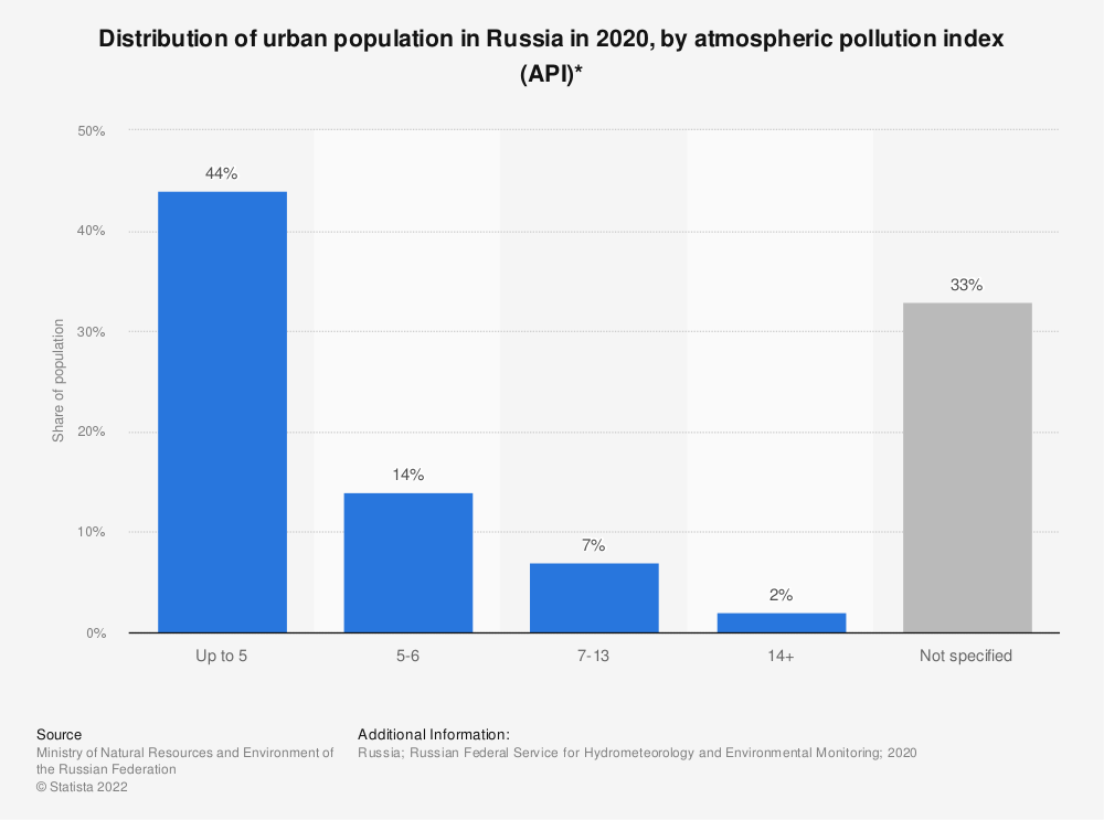 Statistic: Distribution of Russian urban population in 2019, by atmospheric pollution index (API)* | Statista