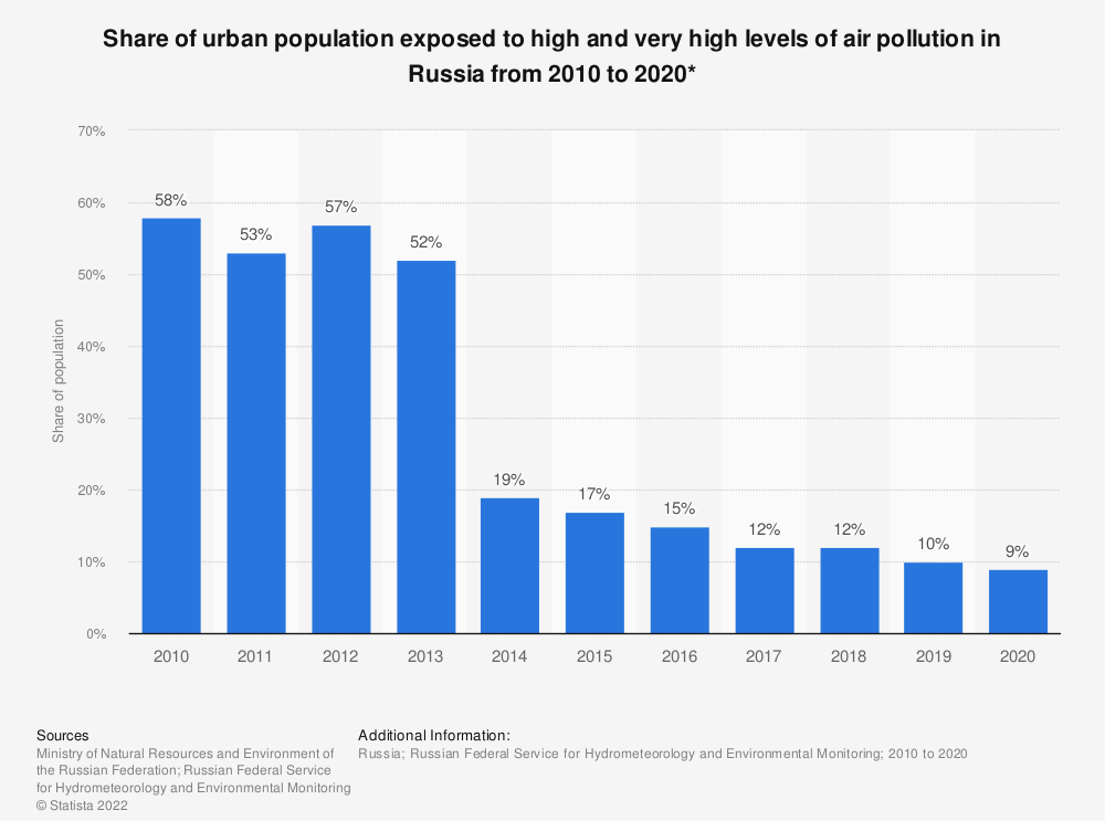 Statistic: Share of urban population exposed to high and very high levels of air pollution in Russia from 2010 to 2018* | Statista