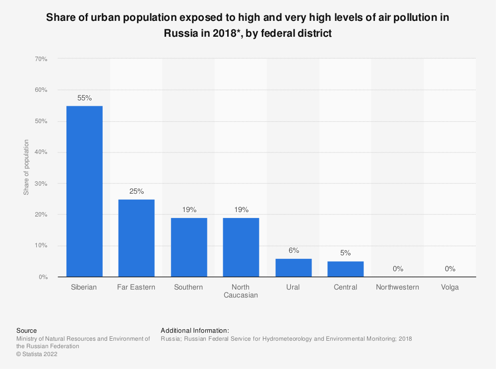 Statistic: Share of urban population exposed to high and very high levels of air pollution in Russia in 2018*, by federal district | Statista