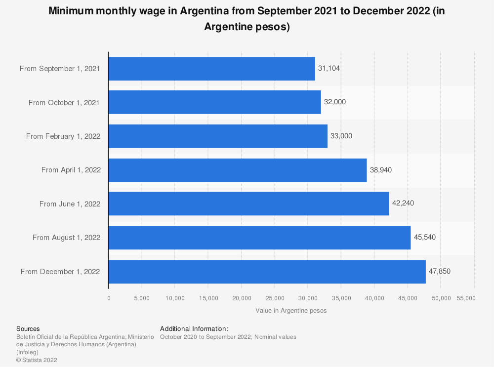 Statistic: Minimum monthly wage in Argentina from September 2018 to October 2019 (in Argentine pesos) | Statista