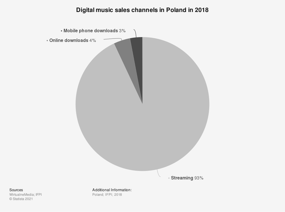 Statistic: Digital music sales channels in Poland in 2018 | Statista