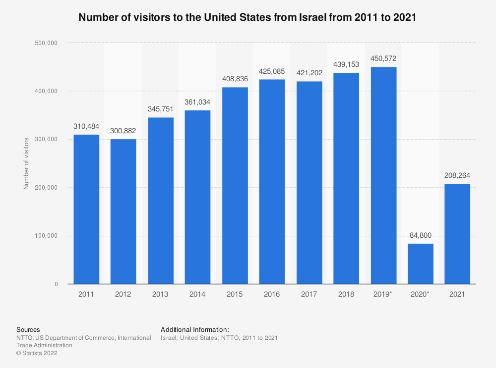 Statistic: Number of visitors to the United States from Israel from 2011 to 2020 | Statista