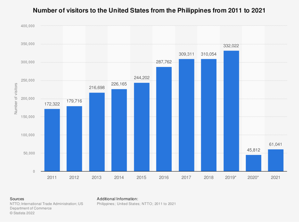 Statistic: Number of visitors to the United States from the Philippines from 2011 to 2019  | Statista