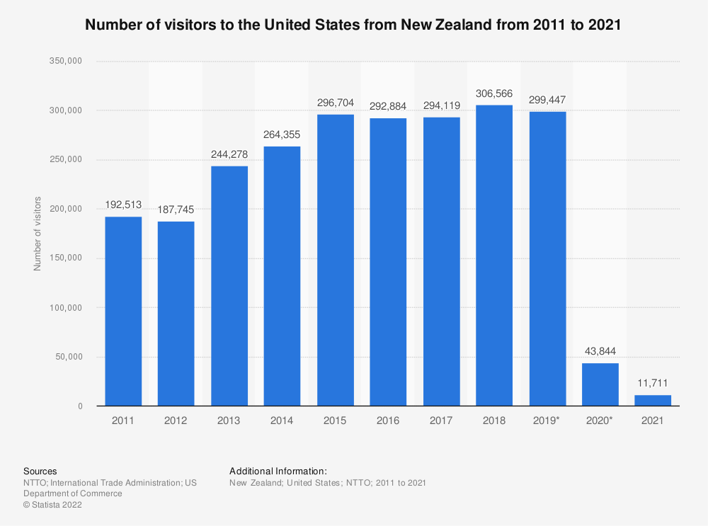Statistic: Number of visitors to the United States from New Zealand from 2011 to 2020   Statista