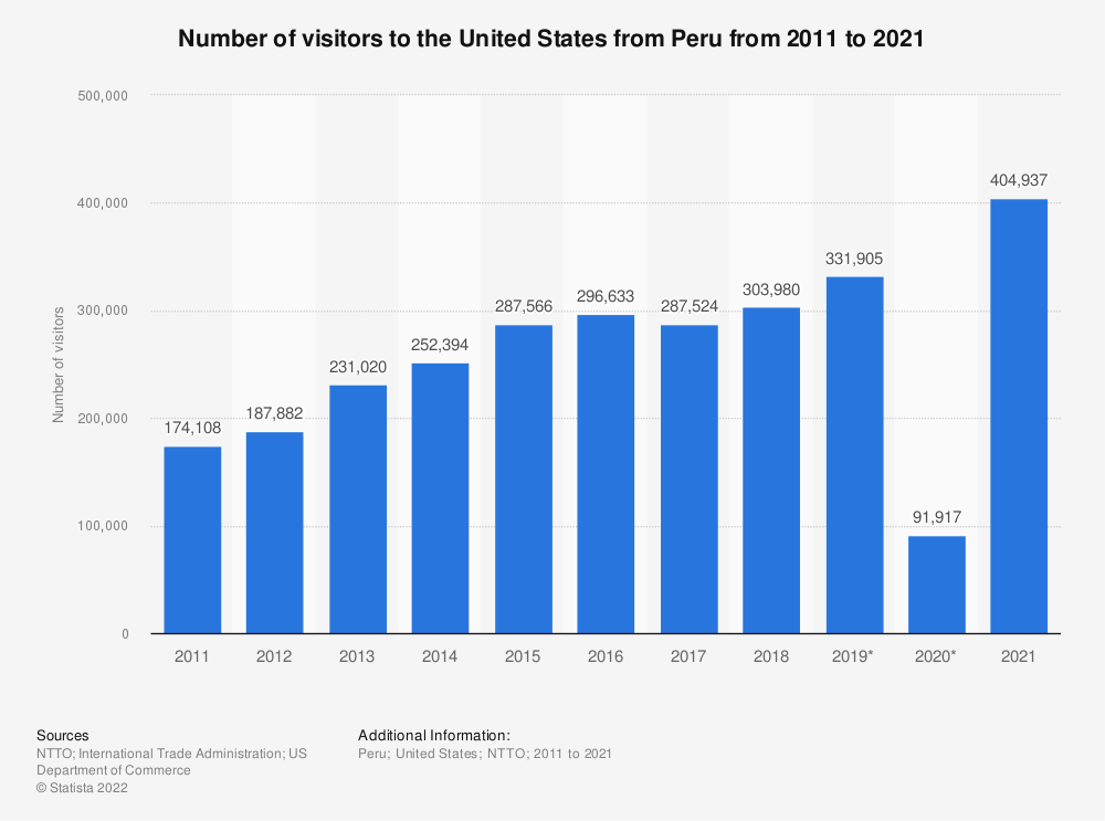 Statistic: Number of visitors to the United States from Peru from 2011 to 2020 | Statista