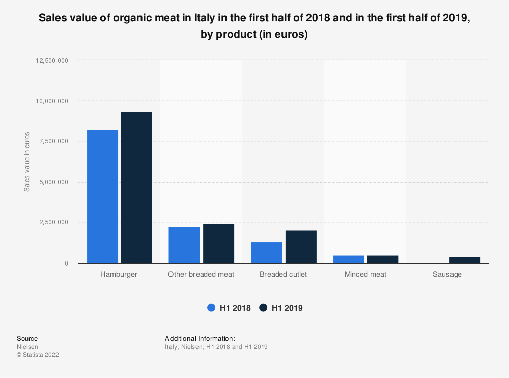 Statistic: Sales value of organic meat in Italy in the first half of 2018 and in the first half of 2019, by product (in euros) | Statista