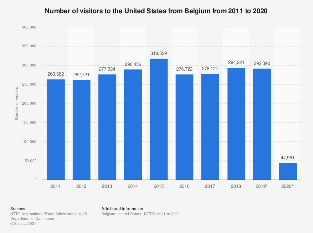 Statistic: Number of visitors to the United States from Belgium from 2011 to 2020 | Statista