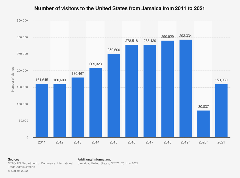 Statistic: Number of visitors to the United States from Jamaica from 2011 to 2020   Statista