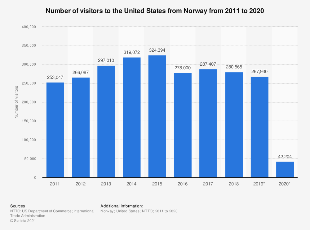 Statistic: Number of visitors to the United States from Norway from 2011 to 2020 | Statista