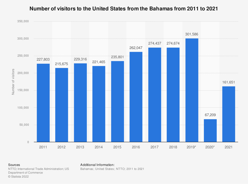 Statistic: Number of visitors to the United States from the Bahamas from 2011 to 2019  | Statista