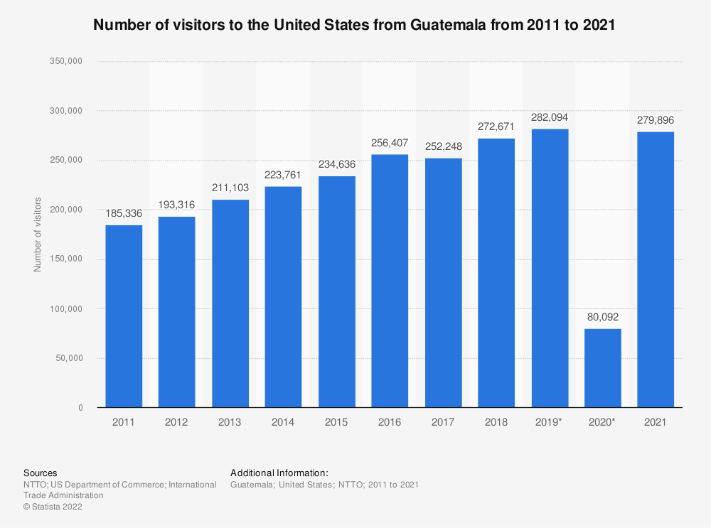 Statistic: Number of visitors to the United States from Guatemala from 2011 to 2018  | Statista