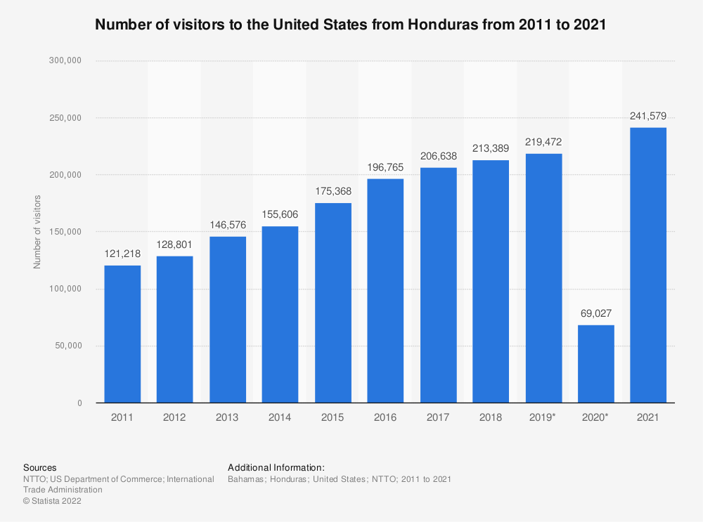 Statistic: Number of visitors to the United States from Honduras from 2011 to 2018  | Statista