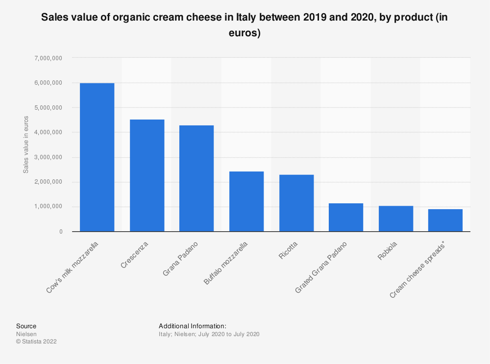 Statistic: Sales value of organic cream cheese in Italy between 2019 and 2020, by product (in euros) | Statista