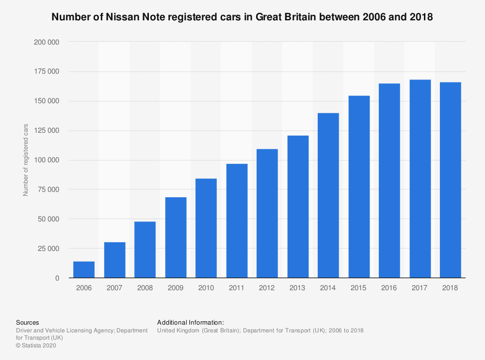 Statistic: Number of Nissan Note registered cars in Great Britain between 2006 and 2018 | Statista