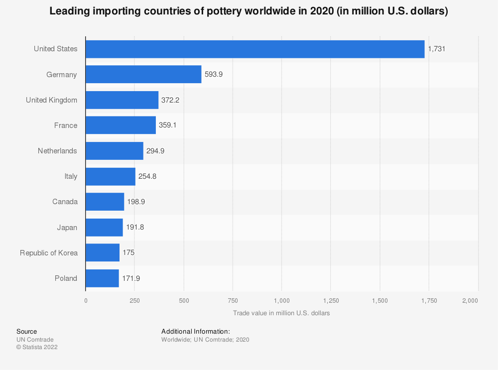 Statistic: Leading importing countries of pottery worldwide in 2019 (in million U.S. dollars)   Statista