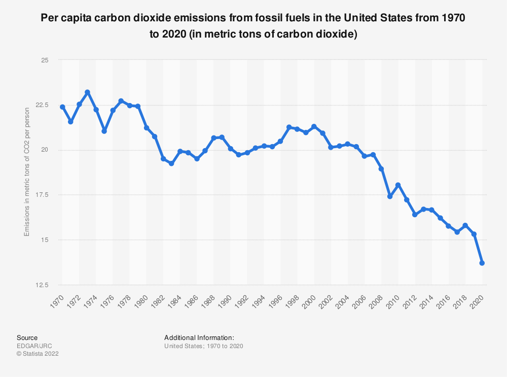 Statistic: Per capita carbon dioxide emissions from fossil fuels in the United States from 1970 to 2019 (in metric tons of carbon dioxide equivalent) | Statista