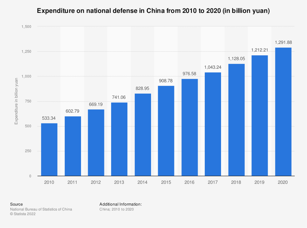 Statistic: Expenditure on national defense in China from 2009 to 2019 (in billion yuan)   Statista