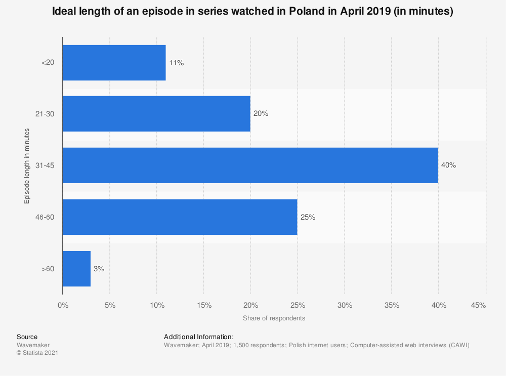 Statistic: Ideal length of an episode in series watched in Poland in April 2019 (in minutes)   Statista
