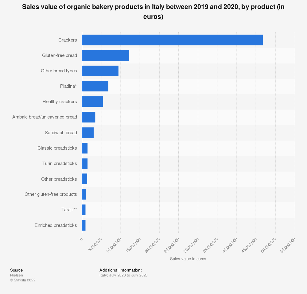 Statistic: Sales value of organic bakery products in Italy between 2019 and 2020, by product (in euros) | Statista