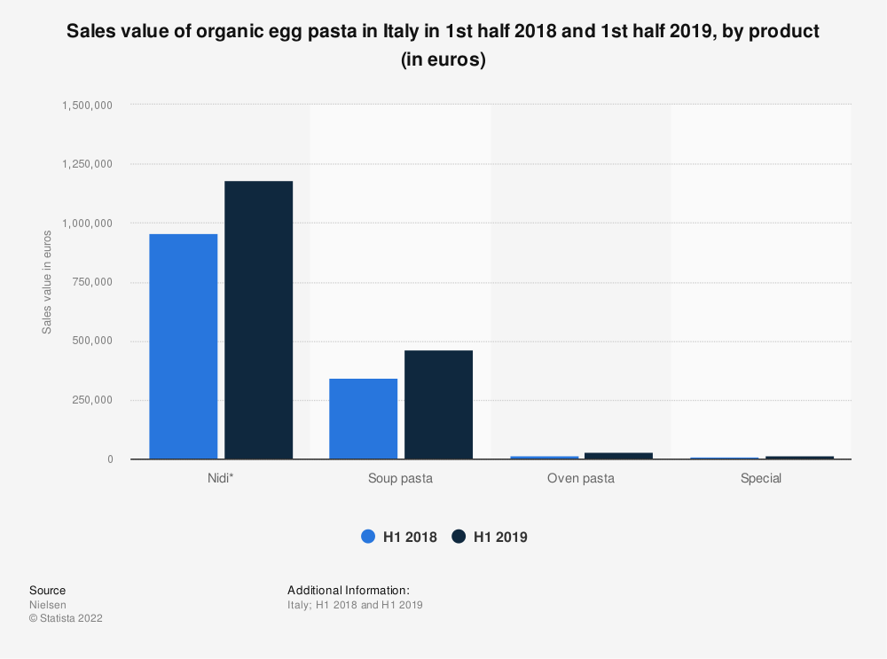 Statistic: Sales value of organic egg pasta in Italy in 1st half 2018 and 1st half 2019, by product (in euros) | Statista