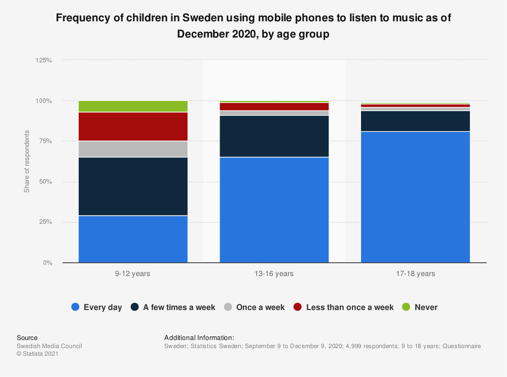 Statistic: Frequency of children in Sweden using mobile phones to listen to music as of December 2020, by age group   Statista