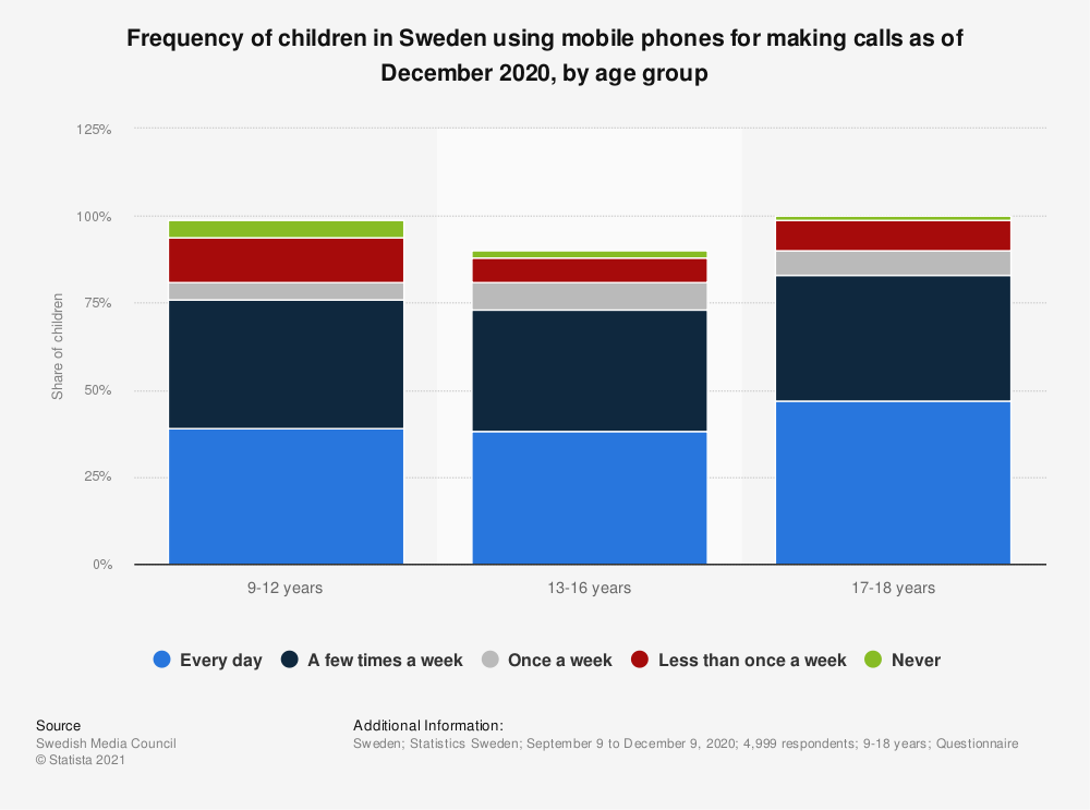 Statistic: Frequency of children in Sweden using mobile phones for making calls as of December 2020, by age group   Statista