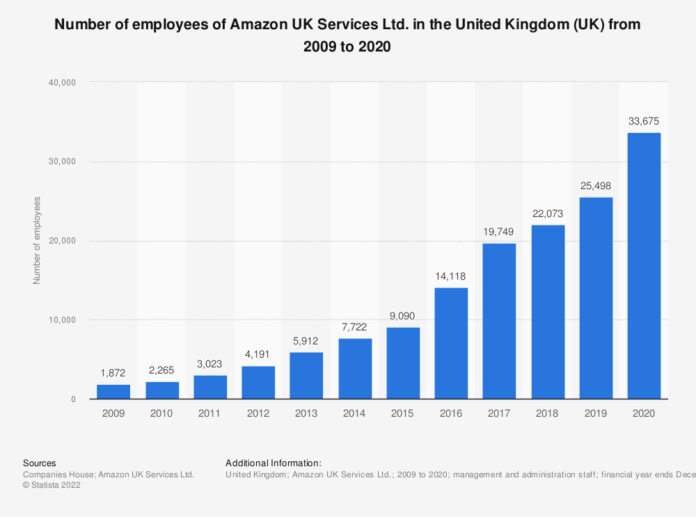 Statistic: Number of employees of Amazon UK Services Ltd. in the United Kingdom (UK) from 2009 to 2018* | Statista
