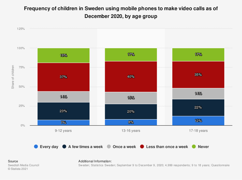 Statistic: Frequency of children in Sweden using mobile phones to make video calls as of December 2020, by age group | Statista