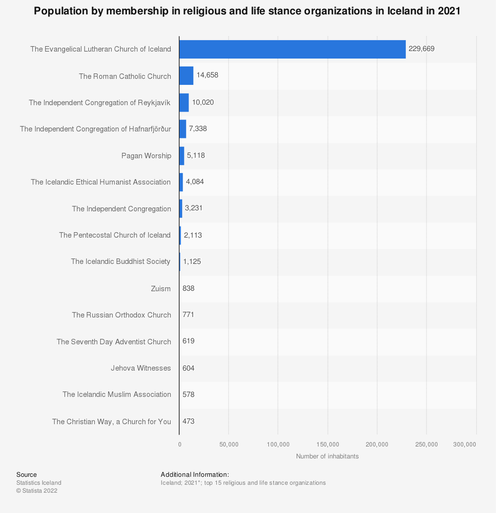 Statistic: Population by membership in religious and life stance organizations in Iceland in 2020 | Statista