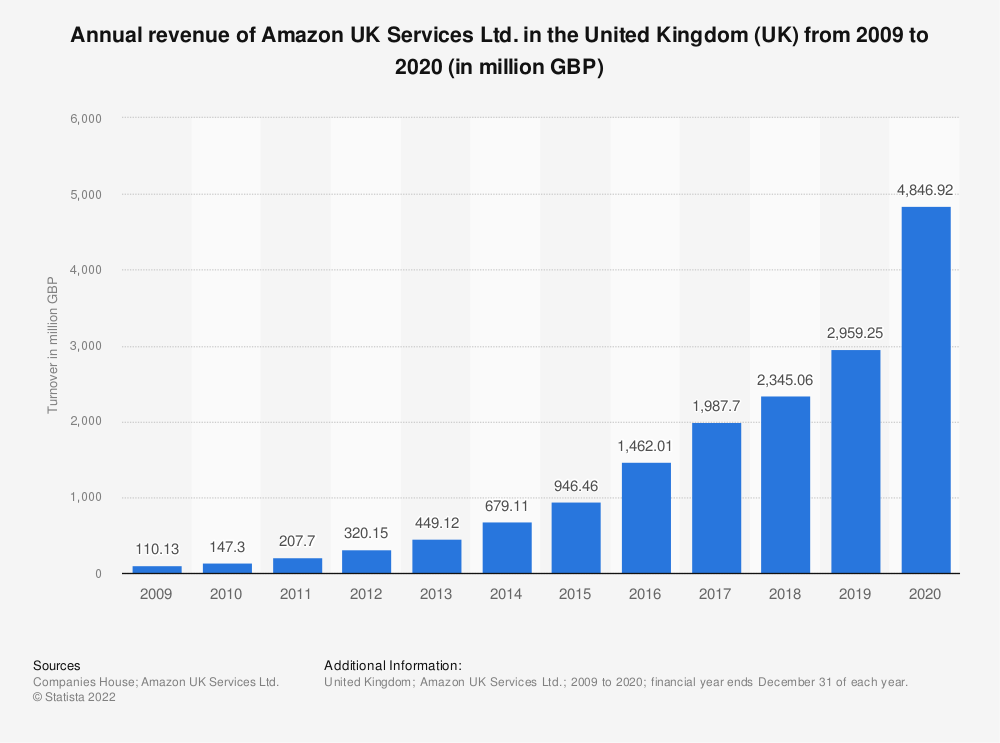 Statistic: Annual turnover of Amazon UK Services Ltd. in the United Kingdom (UK) from 2009 to 2018 (in 1,000 GBP) | Statista