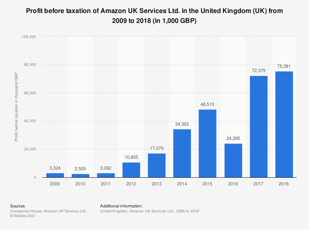 Statistic: Profit before taxation of Amazon UK Services Ltd. in the United Kingdom (UK) from 2009 to 2018 (in 1,000 GBP) | Statista