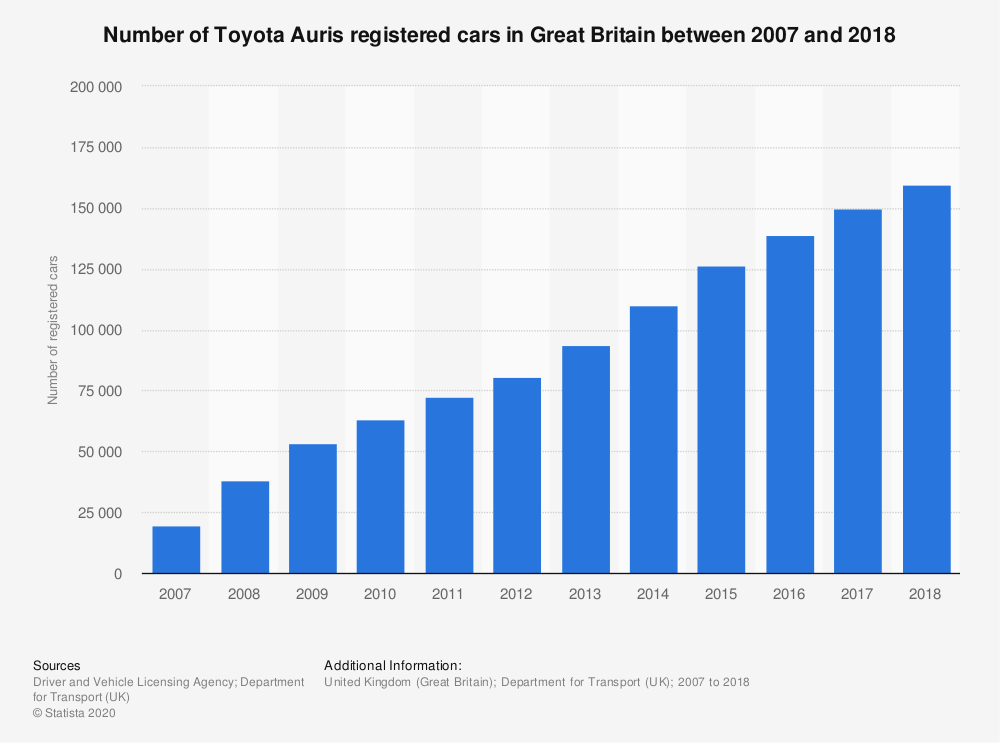 Statistic: Number of Toyota Auris registered cars in Great Britain between 2007 and 2018 | Statista