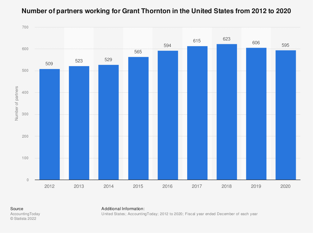 Statistic: Number of partners working for Grant Thornton in the United States from 2012 to 2018 | Statista