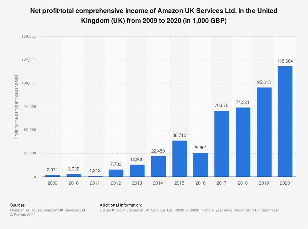 Statistic: Net profit/total comprehensive income of Amazon UK Services Ltd. in the United Kingdom (UK) from 2009 to 2018 (in 1,000 GBP) | Statista