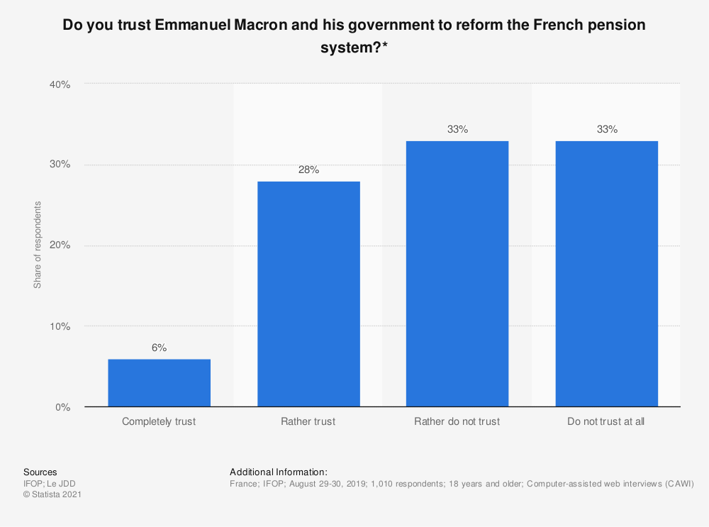 Statistic: Do you trust Emmanuel Macron and his government to reform the French pension system?* | Statista
