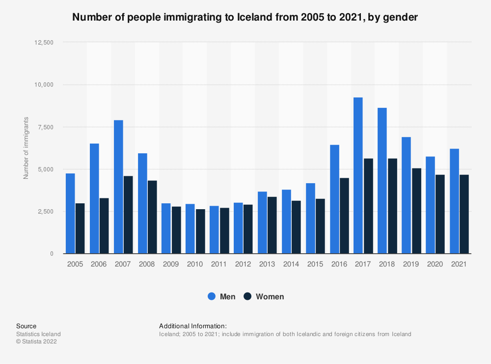 Statistic: Number of people immigrating to Iceland from 2005 to 2019, by gender | Statista