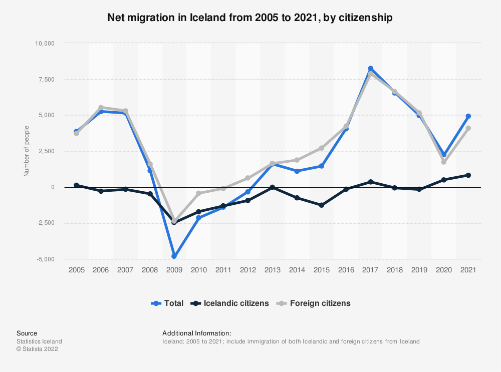 Statistic: Net migration to Iceland from 2008 to 2018, by citizenship | Statista