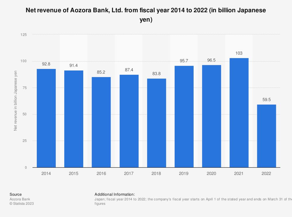 Statistic: Net revenue of Aozora Bank, Ltd. from fiscal year 2014 to 2019 (in billion Japanese yen)   Statista