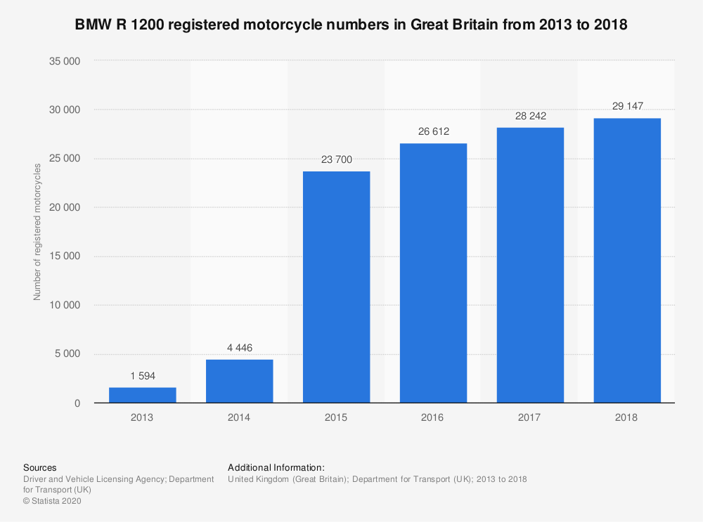Statistic: BMW R 1200 registered motorcycle numbers in Great Britain from 2013 to 2018 | Statista