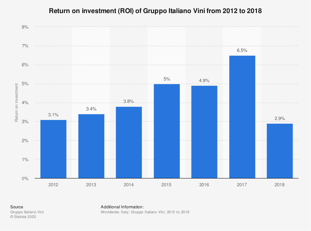 Statistic: Return on investment (ROI) of Gruppo Italiano Vini from 2012 to 2018 | Statista