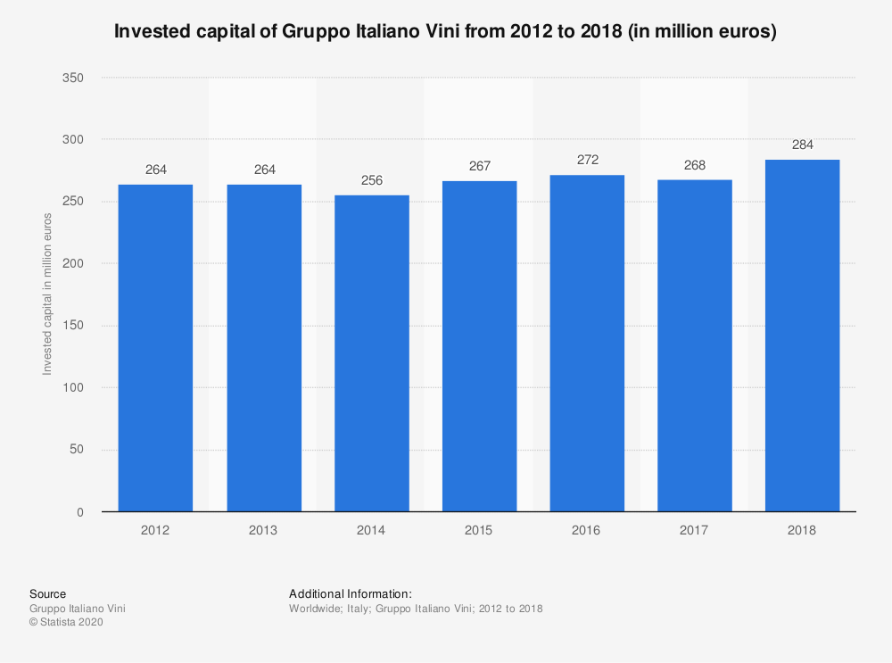 Statistic: Invested capital of Gruppo Italiano Vini from 2012 to 2018 (in million euros) | Statista
