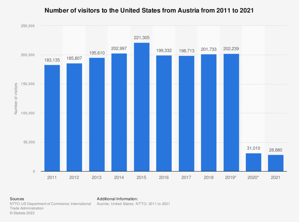 Statistic: Number of visitors to the United States from Austria from 2011 to 2020 | Statista