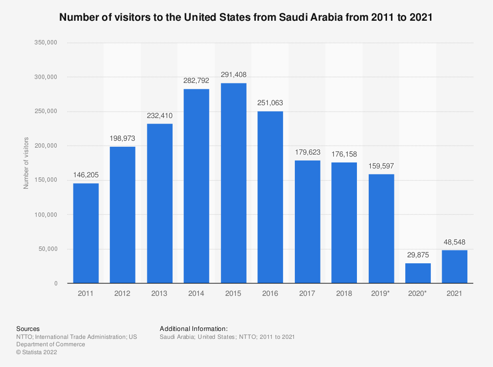 Statistic: Number of visitors to the United States from Saudi Arabia from 2011 to 2020 | Statista